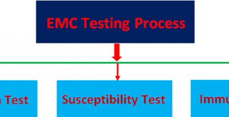 EMC Tests